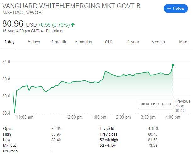 Vangard Emerging Market Govt Bond ETF Dividend Yield