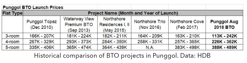 Enhanced CPF Housing Grant BTO Price Changes