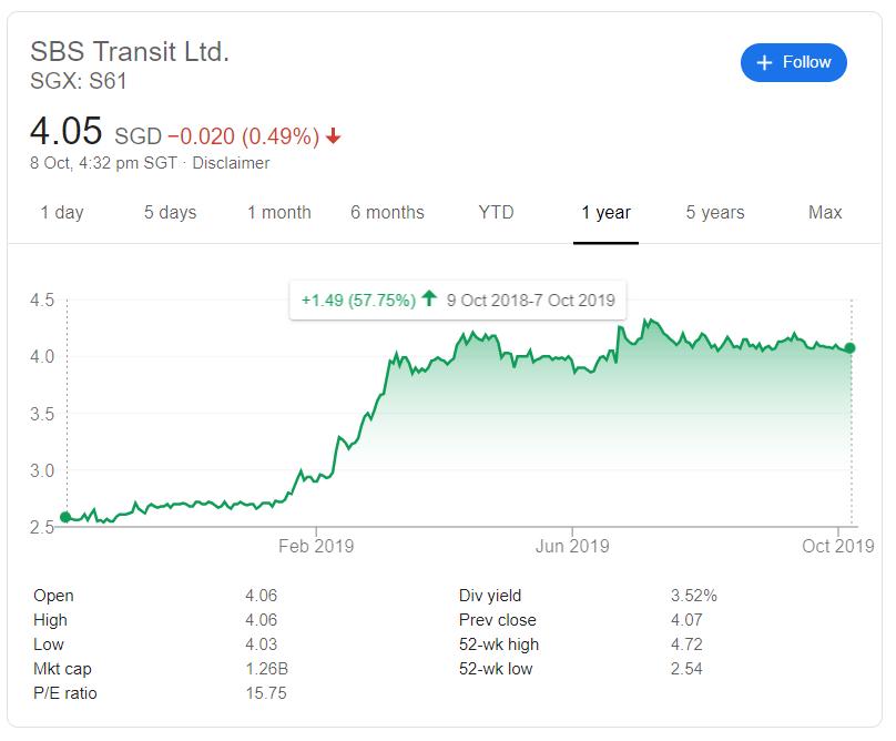 SBS Transit Stock Price ComfortDelGro