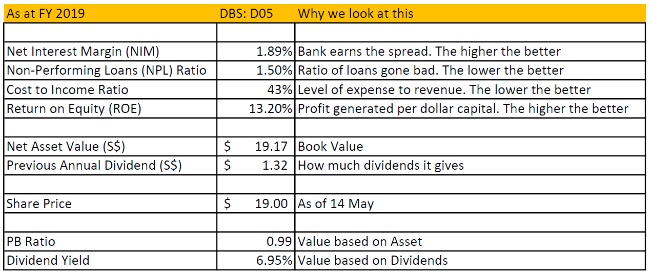 Should you buy DBS Group Holdings Ltd (SGX D05) now numbers