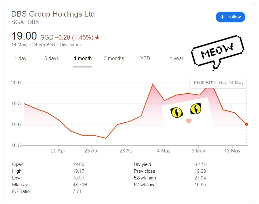 Should you buy DBS Group Holdings Ltd (SGX D05) now