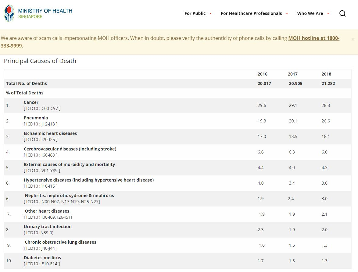 Critical Illness Singapore Causes Of Death