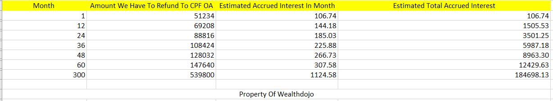 CPF Accrued Interest Trap Can You Downsize and Retire Graph
