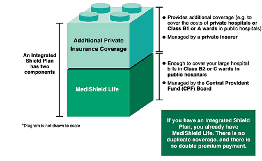 The hidden cost of retirement healthcare medishield life