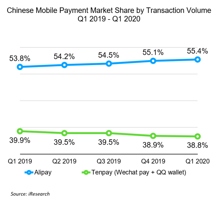 Is Ant Group An Overhyped Overview Wechat Pay VS Alipay