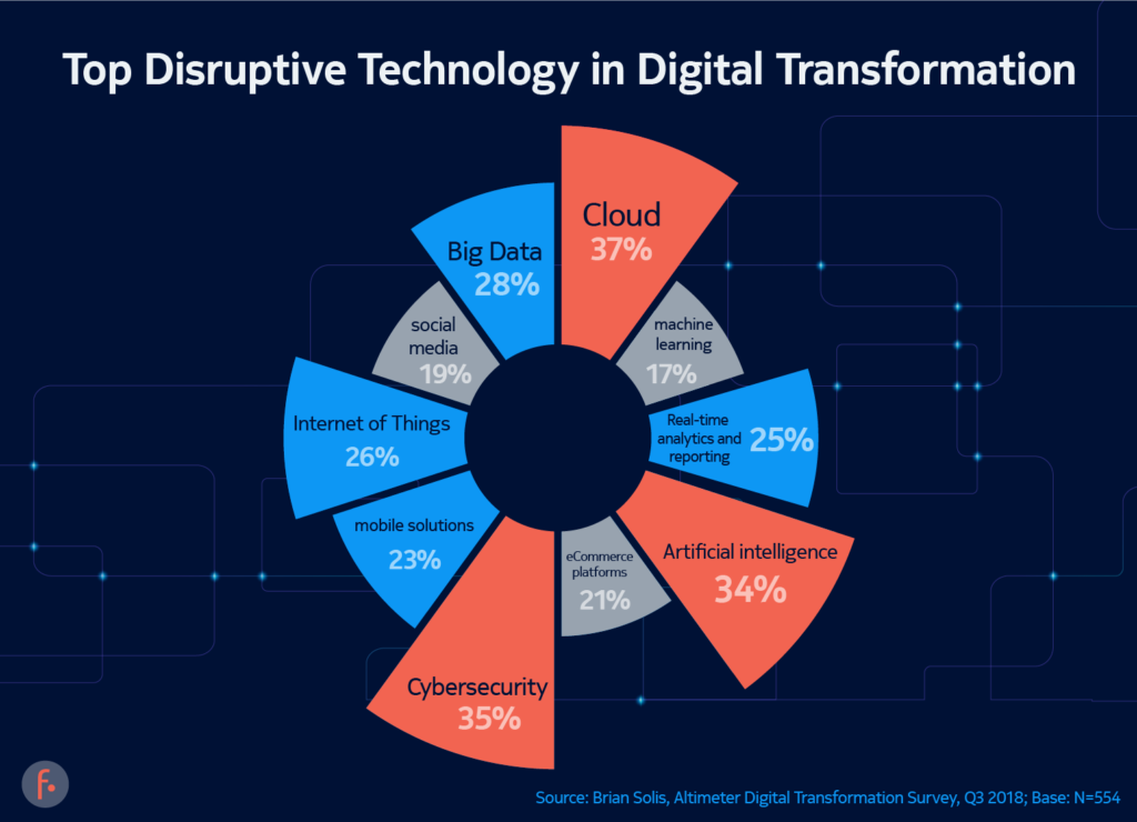 Value Investing Is Dead Or Maybe Not Digital Transformation