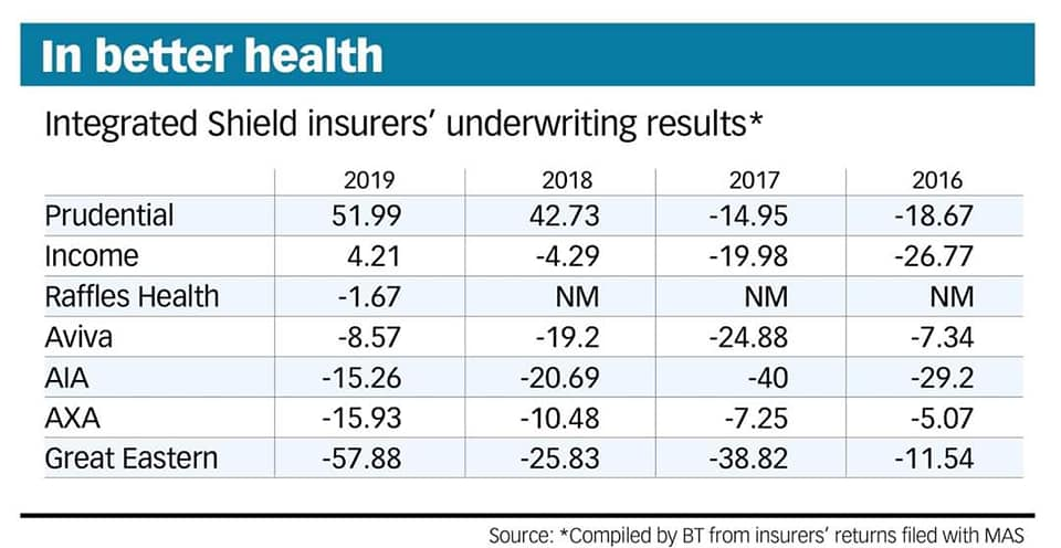 Shield Plans Underwriting Profits And Losses Singapore