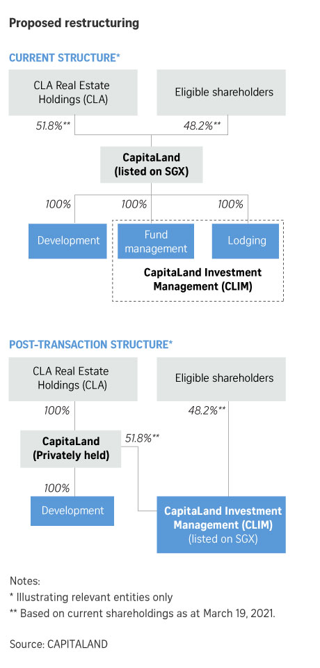 CapitaLand Restructuring Development Arm Privatized