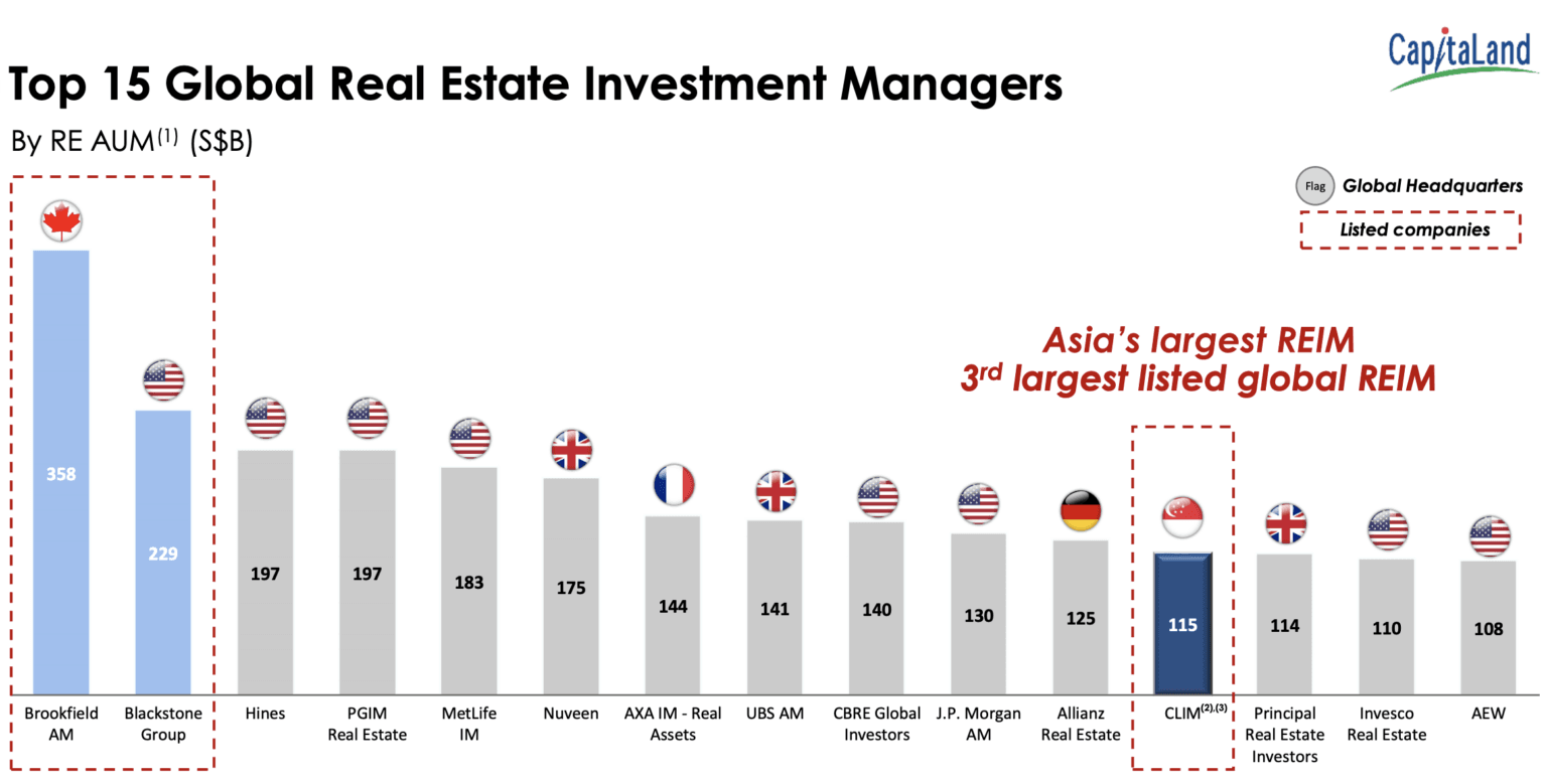 CapitaLand Restructuring Top Real Estate Investment Managers