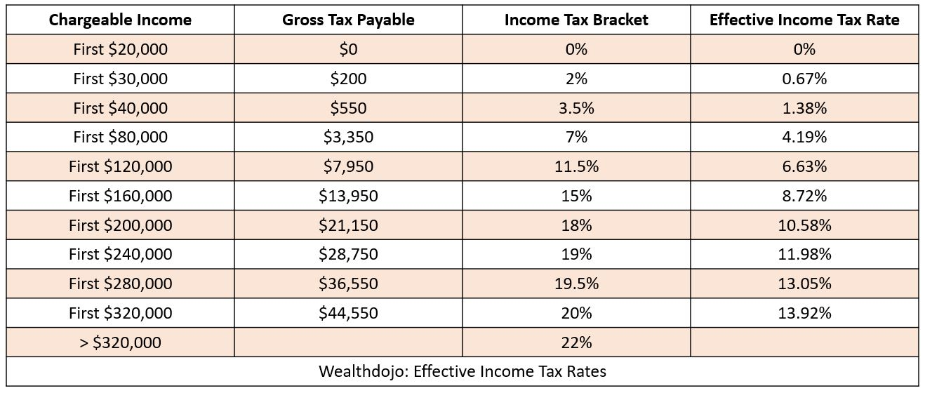 How To Reduce My Income Taxes Effective Income Tax Rates