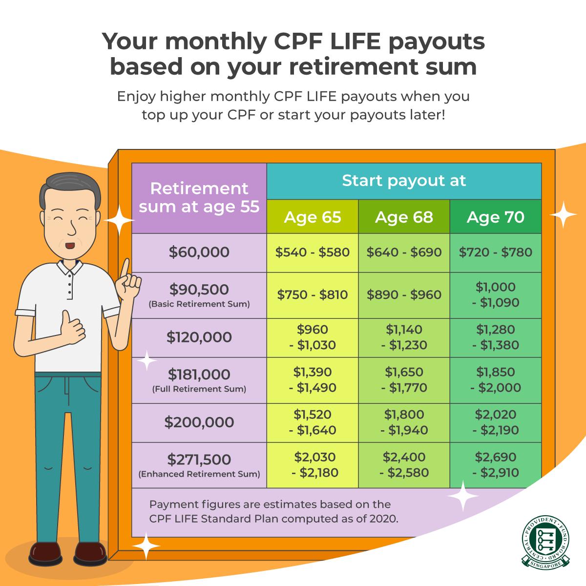 CPF Life Full Retirement Sum 2020