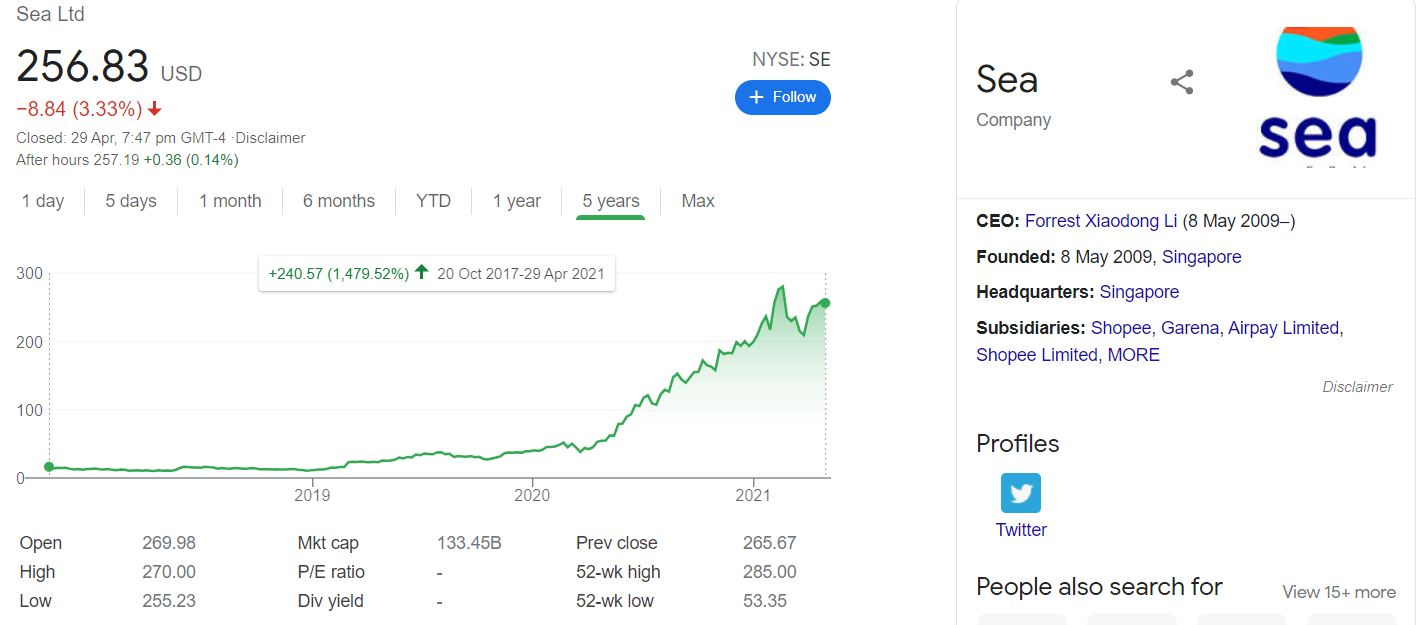 Is Dividend Investing Outdated SE Share Price