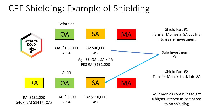 Top 5 CPF Decisions To Be A CPF Millionaire CPF SA Shielding
