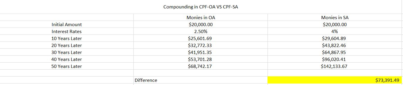 Top 5 CPF Decisions To Be A CPF Millionaire Compounding Effect