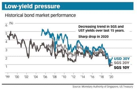 Bond Rates Dropping