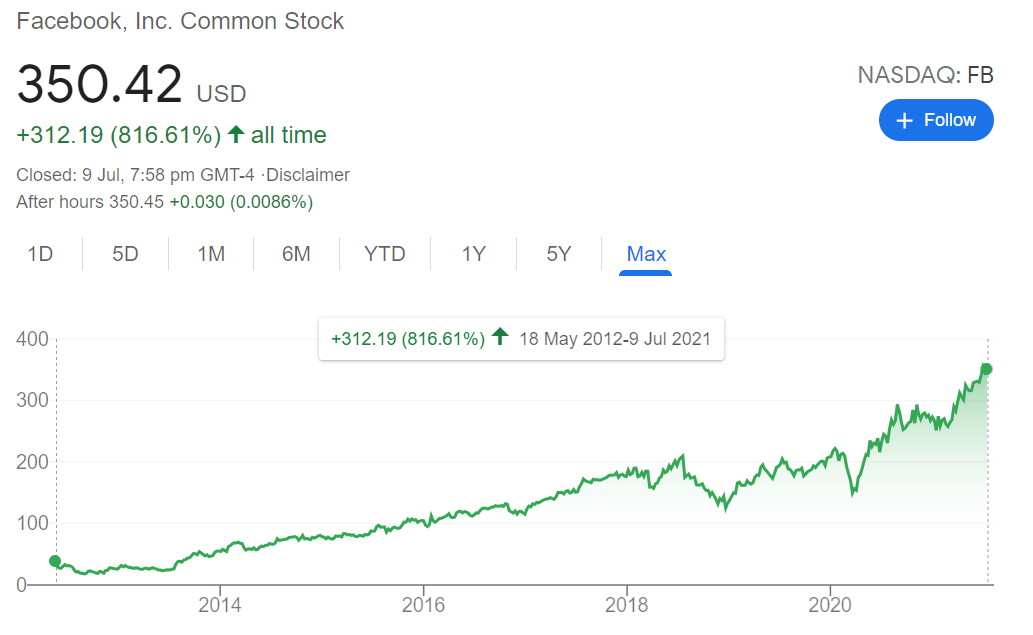 Why Buy Low And Sell High Is Useless Advice Meaningless Facebook Stock Chart