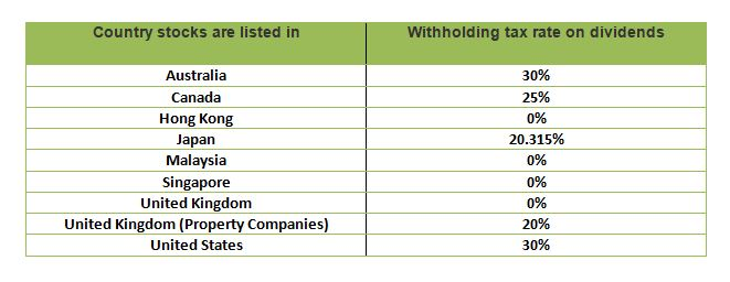 Foreign Dividend Stock Tax Rates
