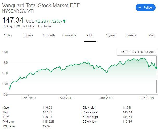 Vangard Total Stock Market ETF Dividend Yield
