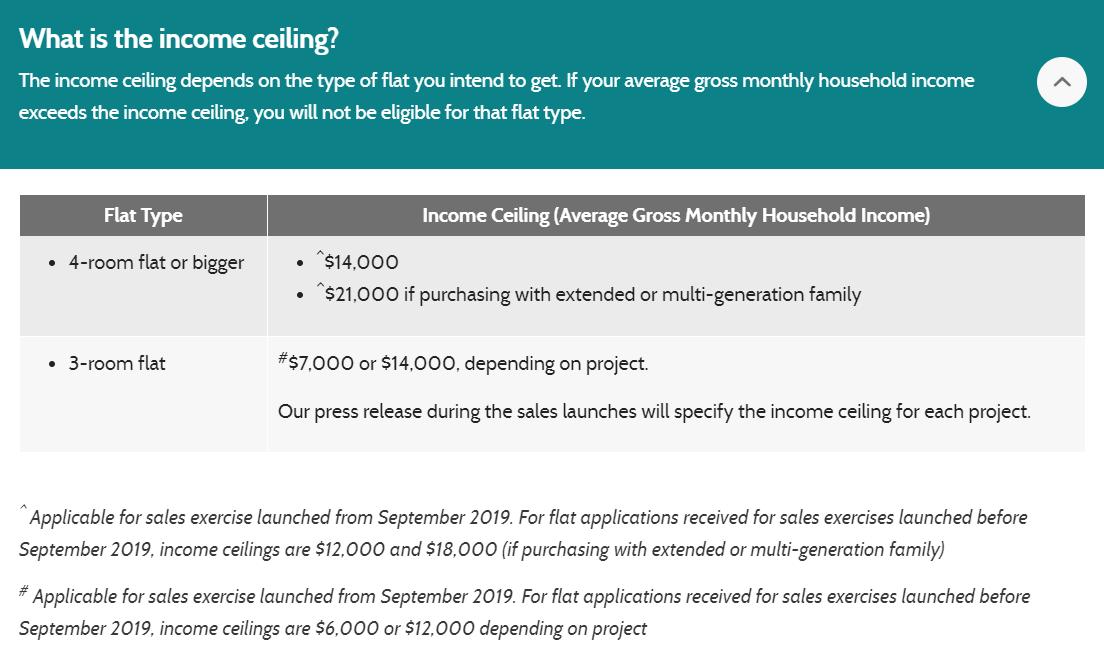 Enhanced CPF Housing Grant Income Ceiling