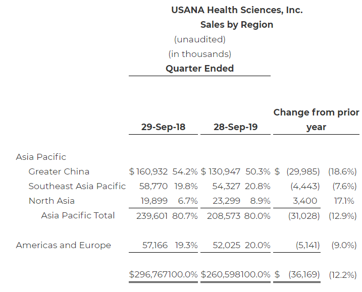 Investing Mistakes USANA Q3 Results