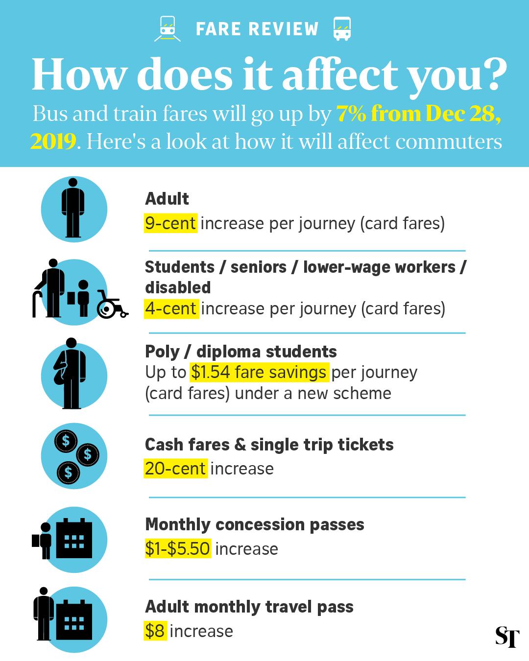 Price Hikes Public Transportation Singapore