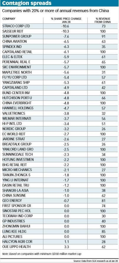 Singapore Companies with Big Revenue Percentage in China