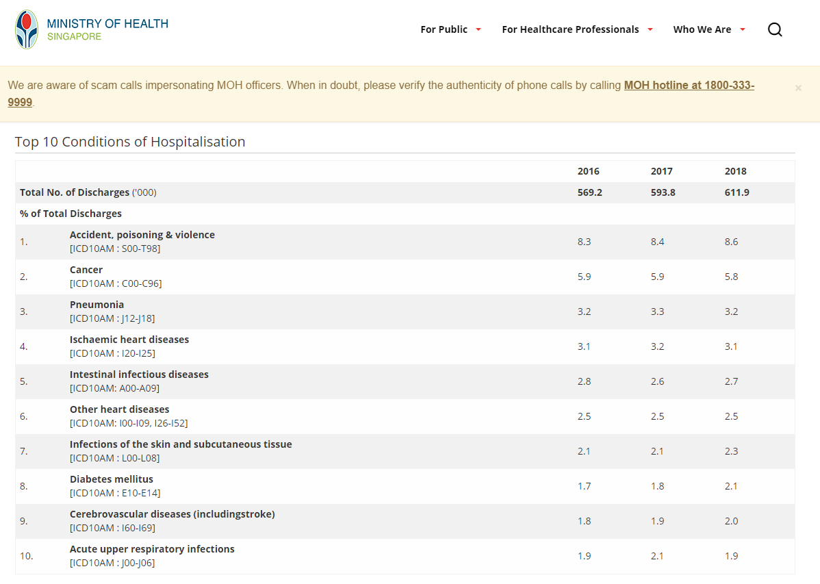 Critical Illness Definition Changes Aug 2020 Top Causes of Hospitalisation