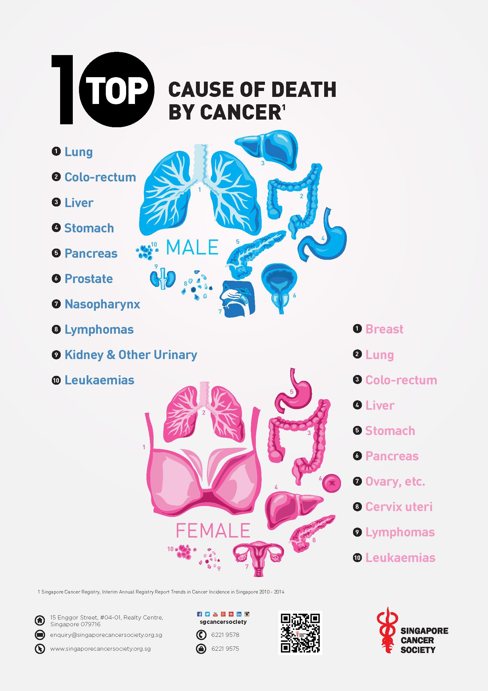 Critical Illness Singapore Cancer