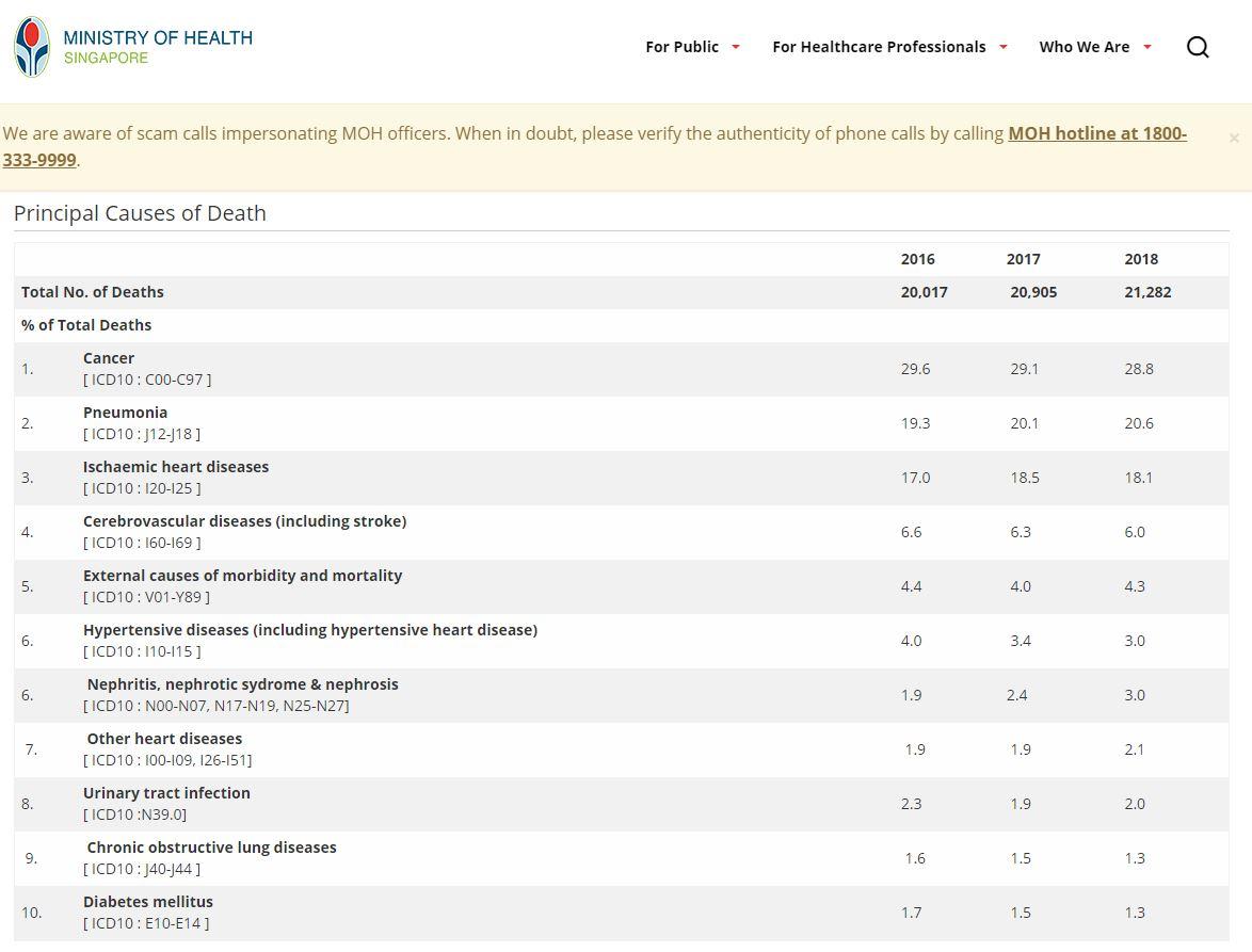 Critical Illness Singapore Causes Of Death