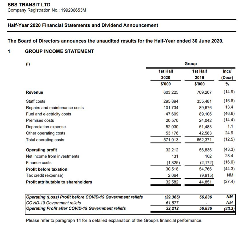 Potential 50% Gain Boring Company SBS S61 H1 Results