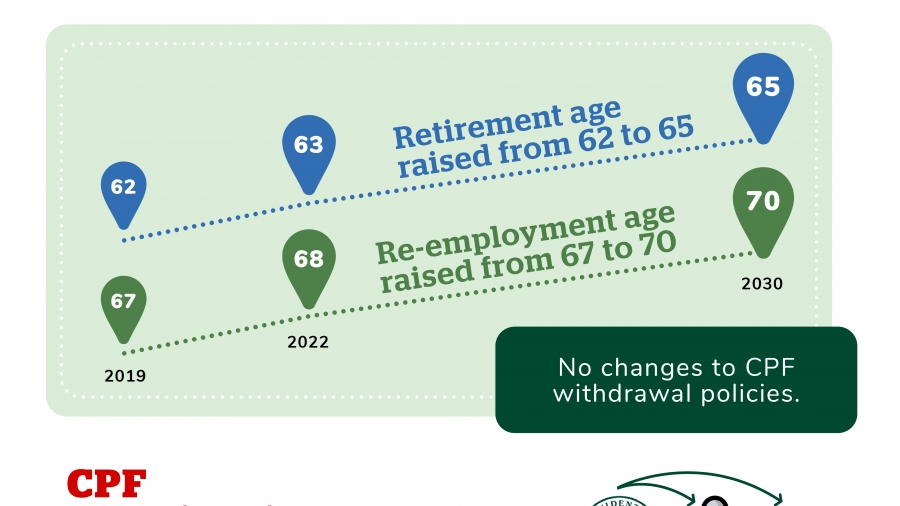 The $1 SRS Strategy Retirement Age