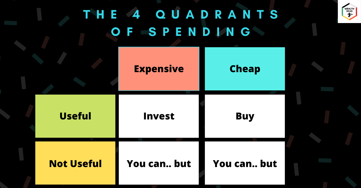 The 4 Quadrants of Spending