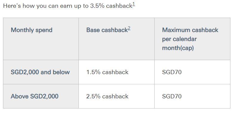 HSBC Cashback