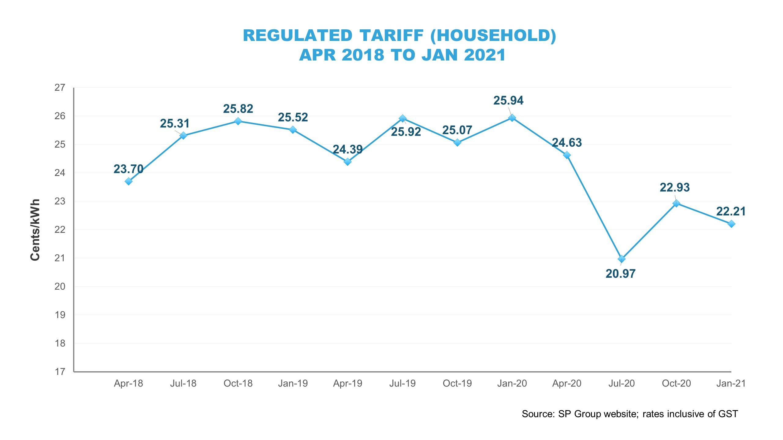 Regulated Tariff