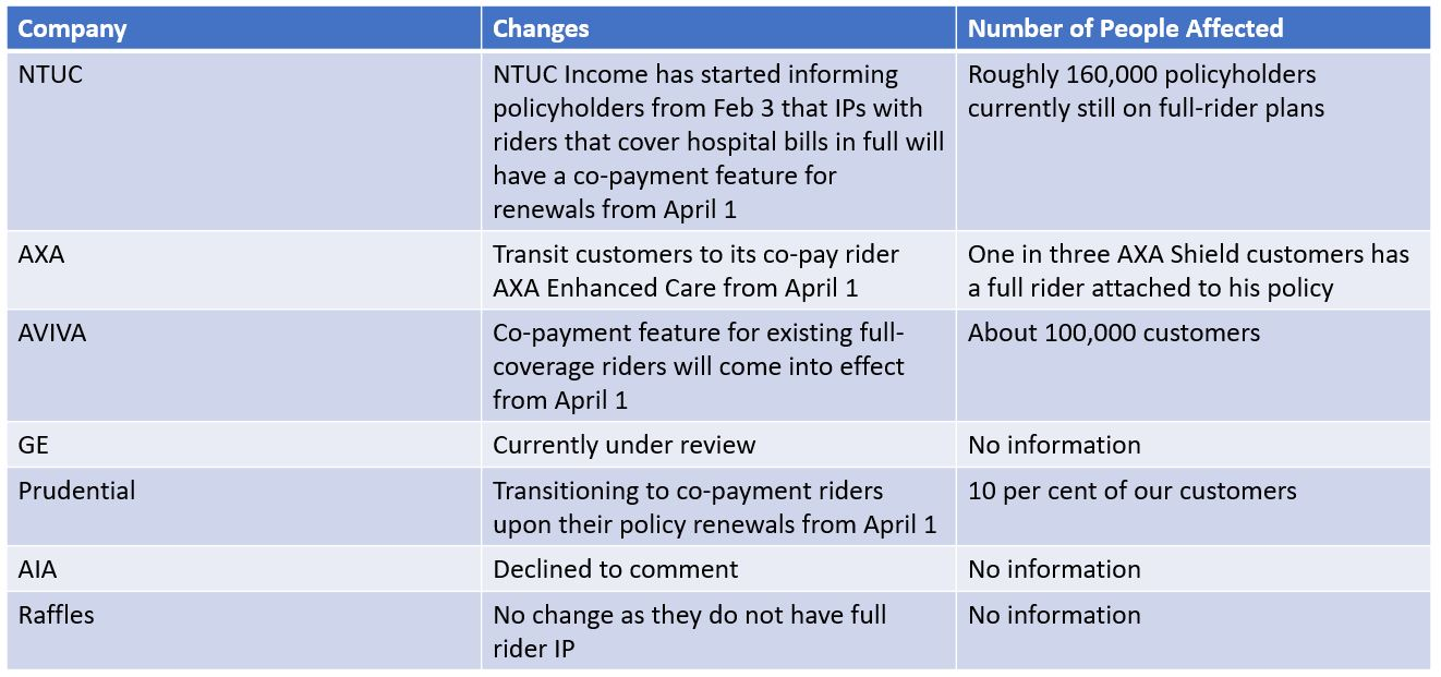 Planning for Medical Expenses After Changes In Full-Rider IP Insurance Companies