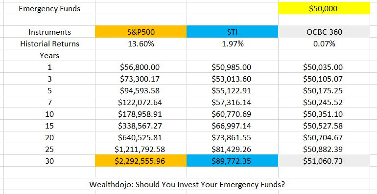 Should You Invest Your Emergency Funds Comparison