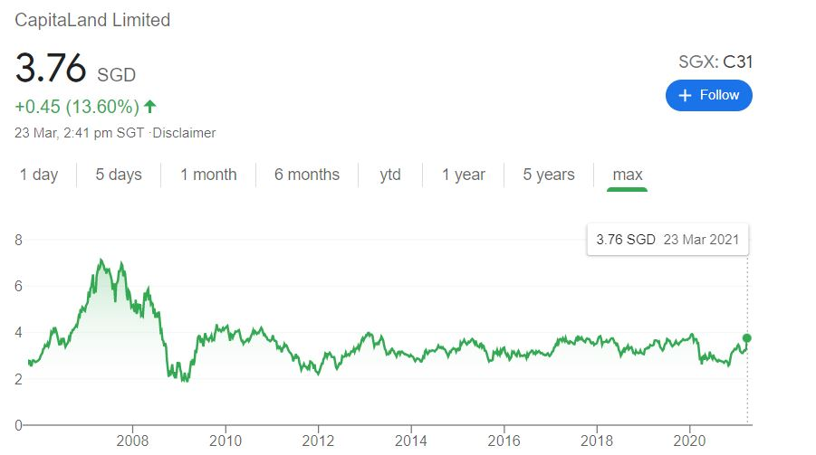 CapitaLand Restructuring Share Prices History