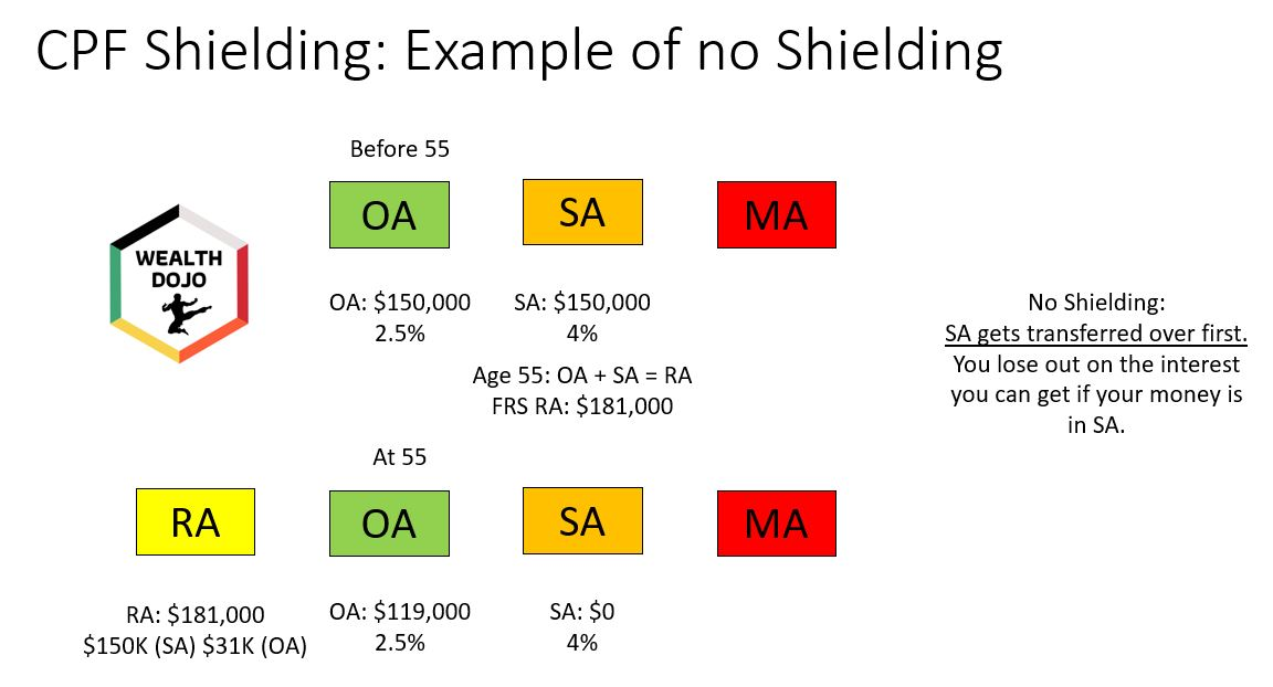 Top 5 CPF Decisions To Be A CPF Millionaire CPF SA No Shielding