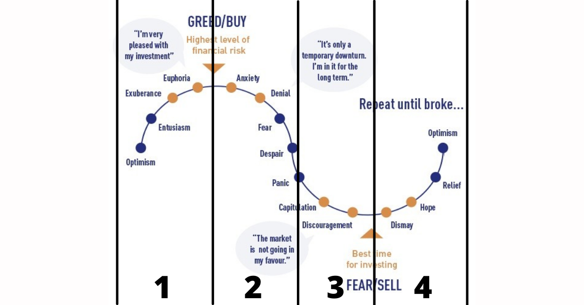 4 Stages Of Market Cycle