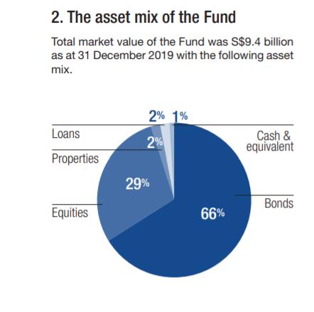 GE Par Fund 2019 Asset Allocation