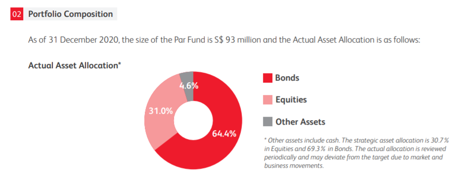 Prudential Par Fund 2020 Asset Allocation