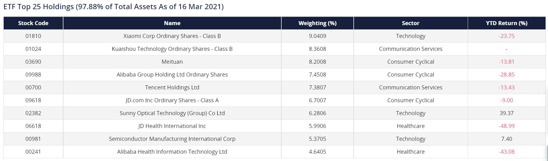 SGX HST ETF Top 25 Holdings